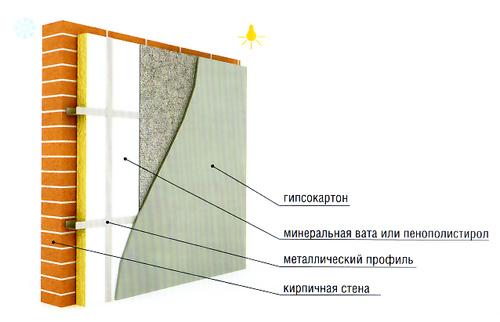 Чем утеплить стены кирпичного дома изнутри своими руками